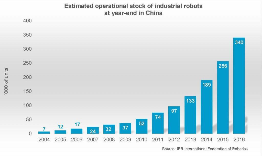 Robotik-China-Prognose 2020