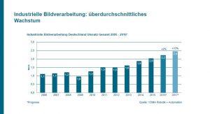 VDMA: Deutsche Bildverarbeitung mit +9%