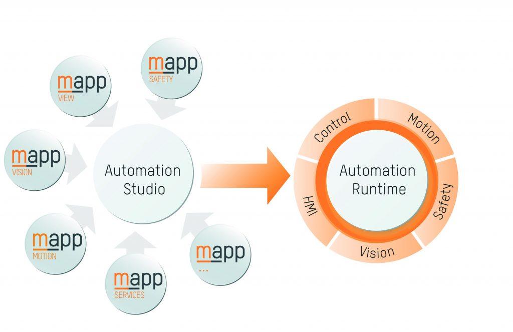 B&R hat Vision vollst?ndig in sein Engineering Tool Automation Studio integriert. (Bild: B&R Industrial Automation GmbH)
