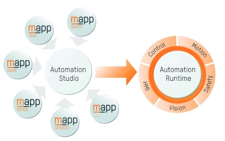 B&R Industrie Elektronik: Integrated Machine Vision