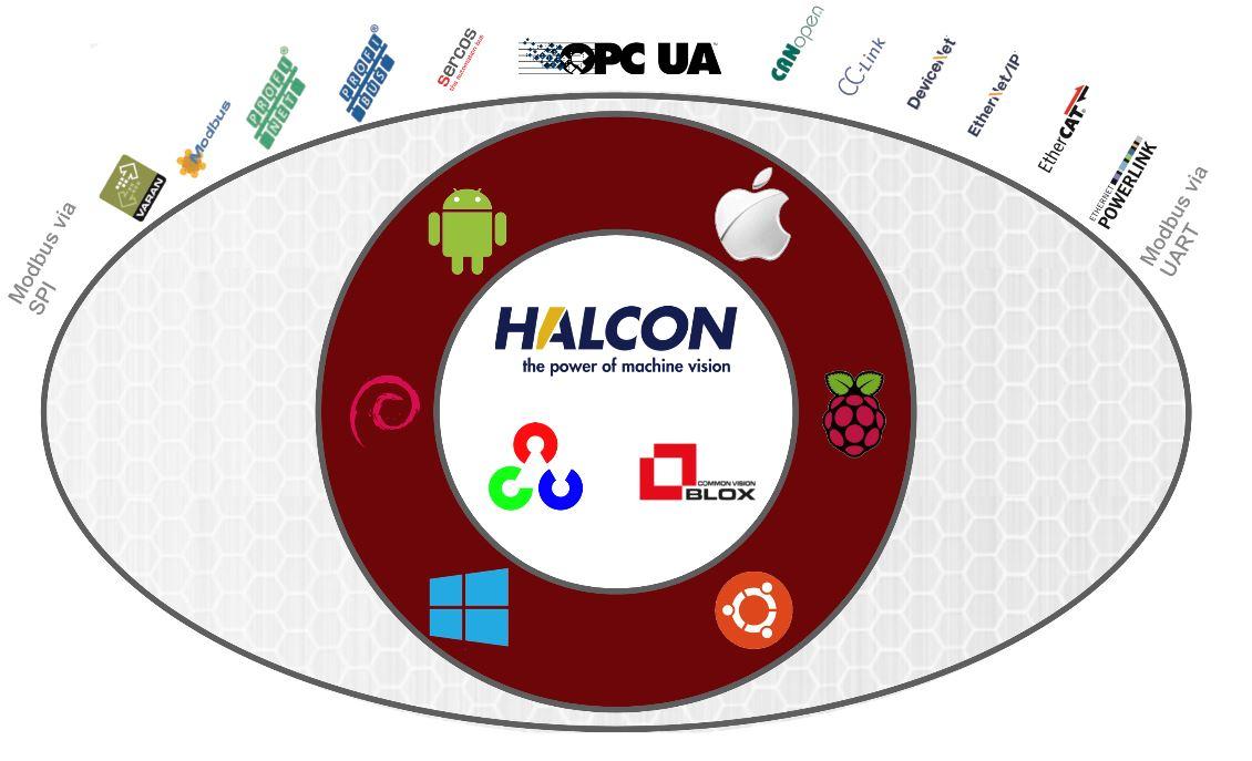 Cretec: Multikommunikativer Embedded Vision Hybrid
