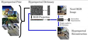 Hc Vision: Hyperspectral Recovery from RGB