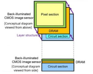 Sony: 3-Layer Stacked CMOS with DRAM