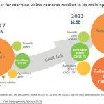 Kameraumsatz verdoppelt sich bis 2023