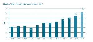 +18% Wachstum für deutsche Vision-Hersteller