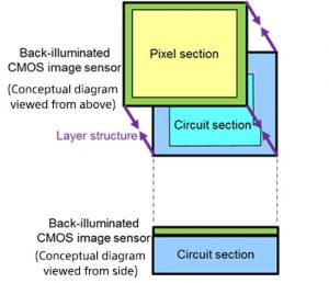 The 3-layer stacked CMOS is capable of reading one still image of 19.3 million pixels in only 1/120 of a second. Left: Conventional 2-layer stacked CMOS image sensor; right: 3-layer stacked CMOS image sensor with DRAM (Figure: Sony Europe)