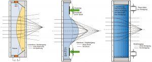 Flüssiglinsen (fokusvariable Linsen)