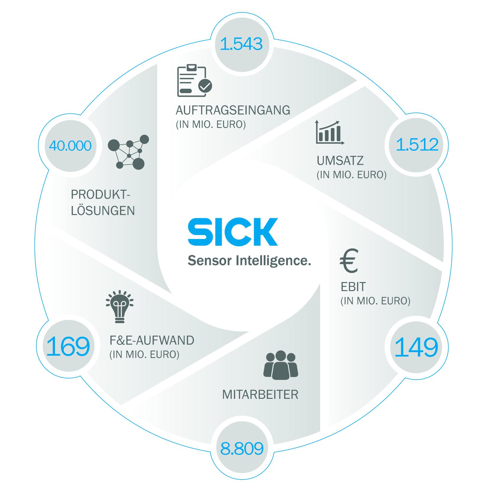 Sick: Geschäftsjahresabschluss 2017