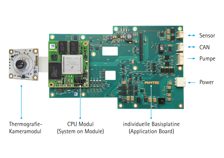Drei Embedded-Imaging-Kits zu gewinnen