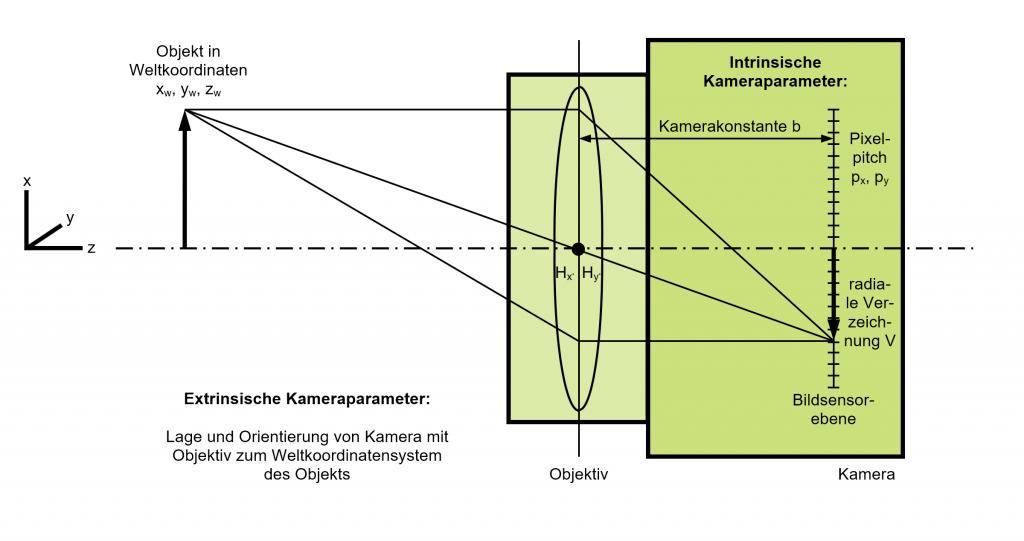 Kameraparameter bei der Kamerakalibrierung nach dem Modell von Lenz/Tsai (1987). (Bild: Evotron GmbH & Co. KG)
