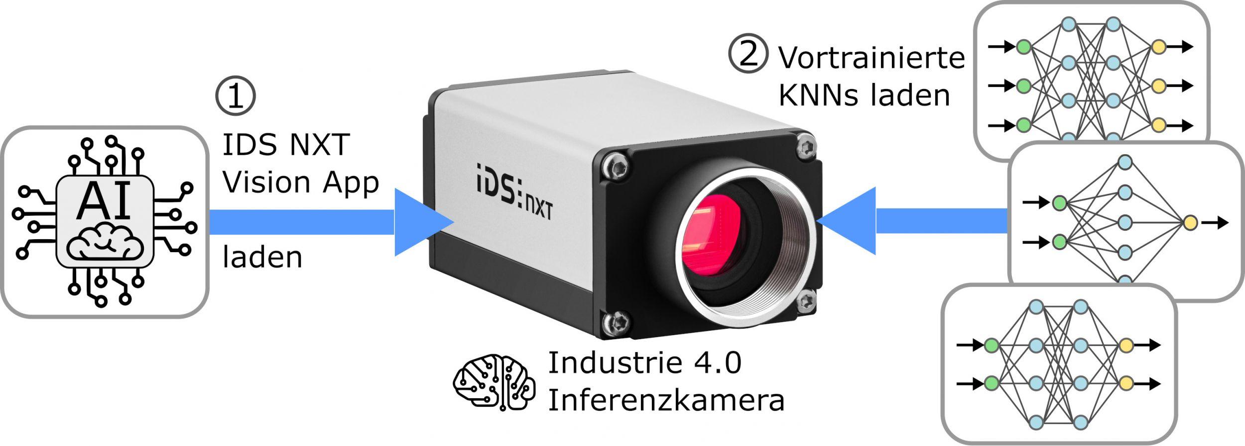 KI als App für Vision-Kameras