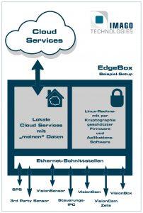 Die EdgeBox ist das Tor zwischen Cloudservices, lokaler Rechenpower und angeschlossenen Vision-Komponenten. Der Acht-Kern-Prozessor kann sowohl auf der Linux- als auch der Cloudseite Rechenleistung zur Verfügung stellen und unterscheidet sich damit von einem einfachen Gateway. (Bild: Imago Technologies GmbH)