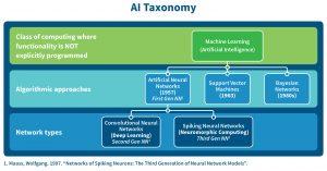 Gepulste neuronale Netze (SNN) gelten als die dritte Generation neuronaler Netze. (Bild: BrainChip Holdings Ltd.)
