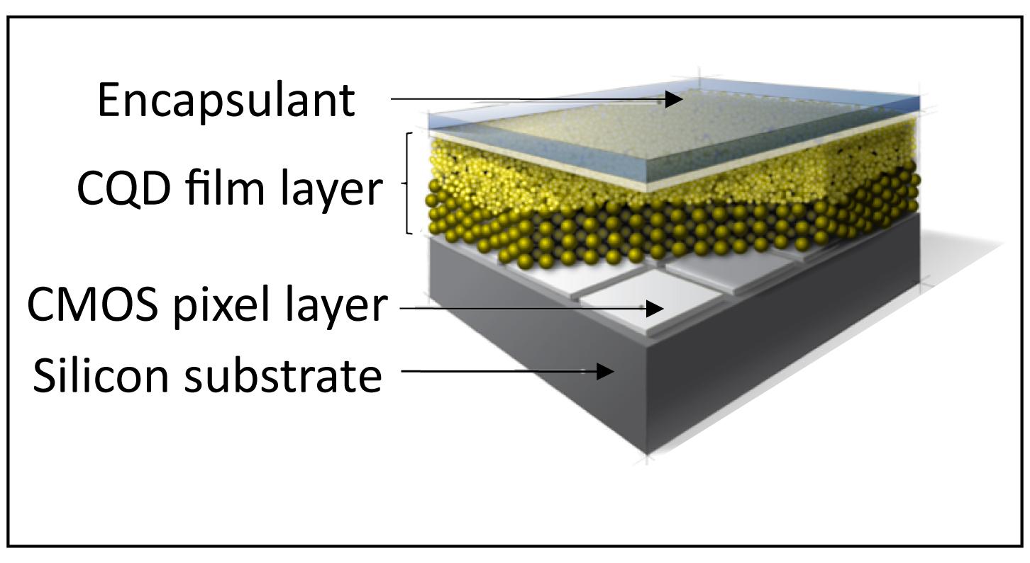 Nano-Sized-SWIR