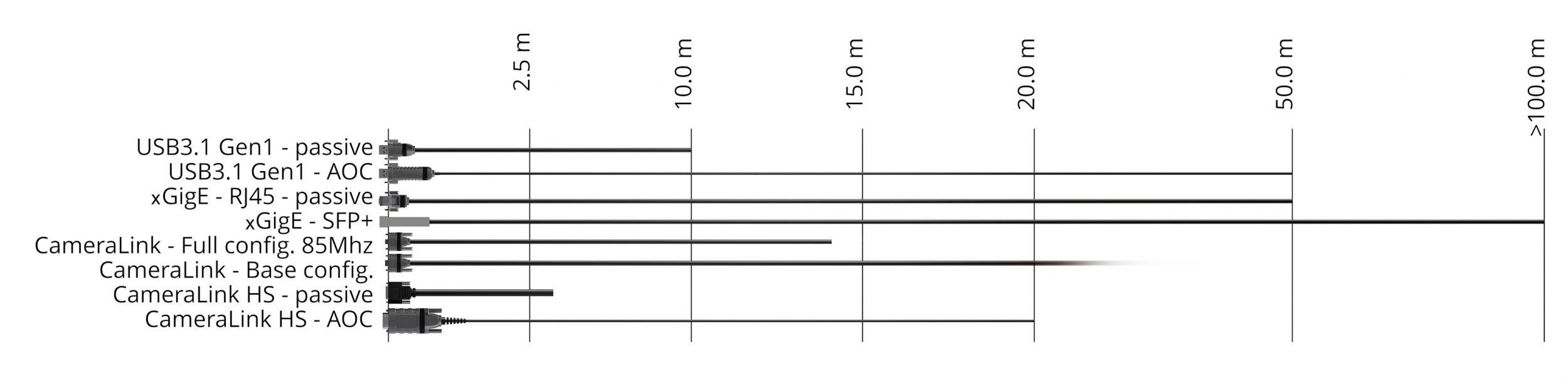 Übersicht über die maximal möglichen Kabellängen verschiedener Interfaces (Stand Oktober 2018). (Bild: Alysium-Tech GmbH)