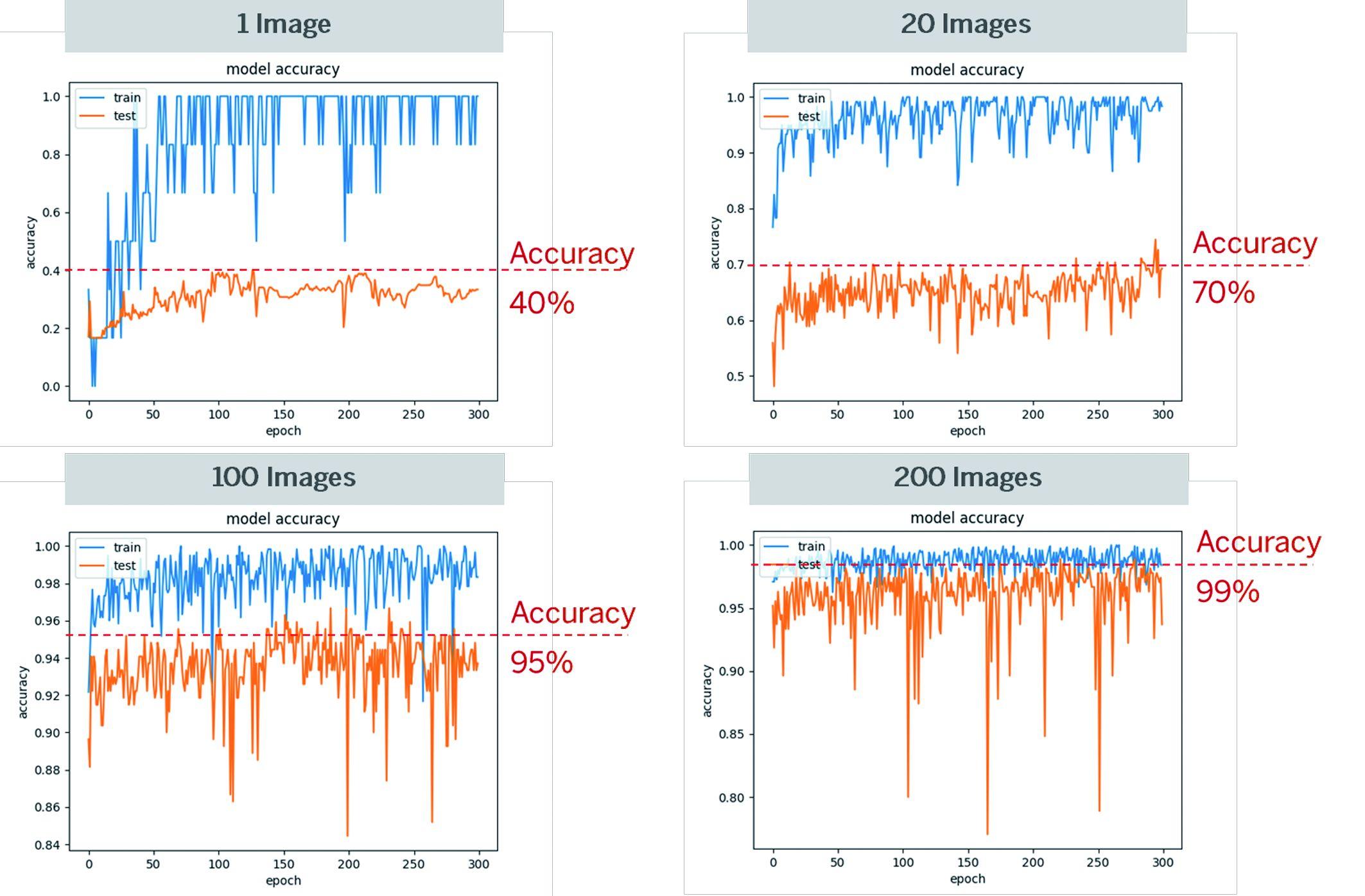 Die Grafiken zeigen eine deutliche Zunahme der Vorhersagegenauigkeit bei Deep-Learning- Anwendungen durch das Erhöhen der Anzahl der Trainingsdaten. (Bild: Silicon Software GmbH)