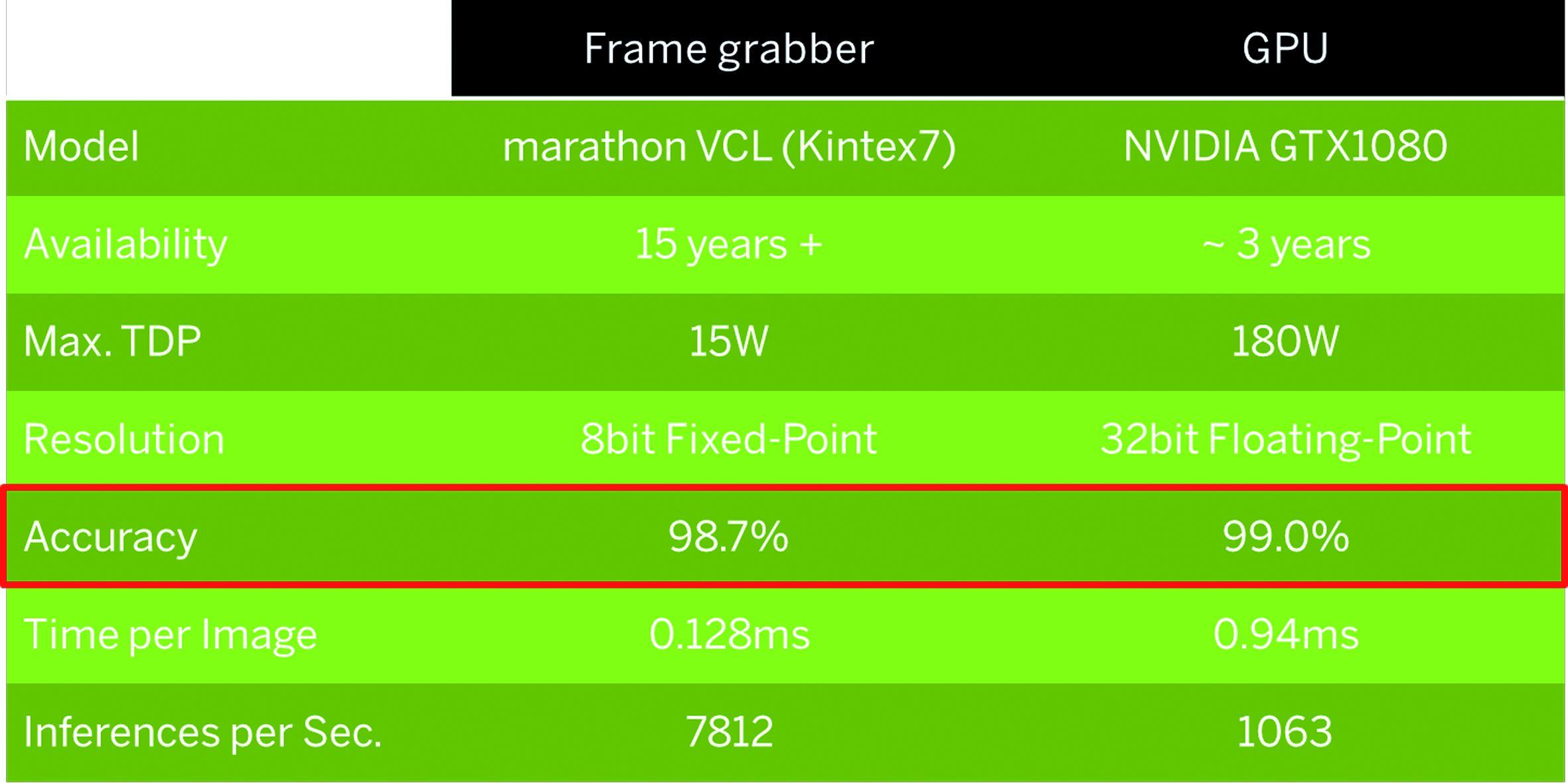 Die FPGA-Leistung ist zwar 7,3-mal höher als die einer GPU, der Verlust an der Vorhersagegenauigkeit liegt aber bei 0,3%, was 30% mehr inkorrekt klassifizierten ern entspricht. (Bild: Silicon Software GmbH)