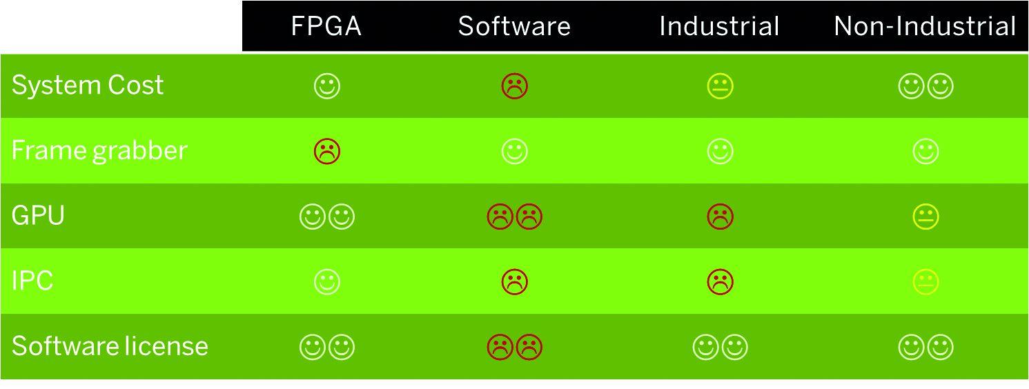 Systemkostenvergleich für eine Deep Learning Anwendung. (Bild: Silicon Software GmbH)