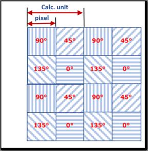 Der IMX250MZR CMOS mit integrierter Polarisationsfunktion auf Pixelebene kann Licht in vier Ebenen filtern (0, 90, 45 und 135°), wobei die Pixel einer Ebene einer 2x2-Berechnungseinheit zugewiesen werden. (Bild: Sony Europe Limited)