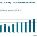 Industrielle Bildverarbeitung auf Rekordniveau