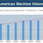 Amerikas Visionmarkt wächst um +17,5%