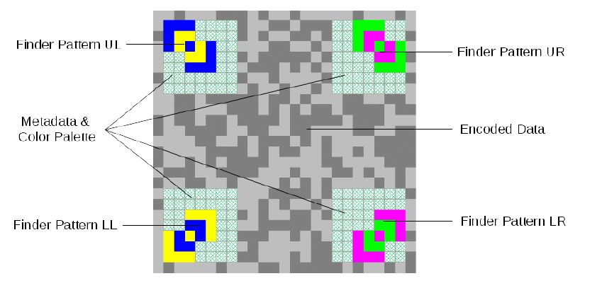 Fraunhofer entwickelt bunten Barcode