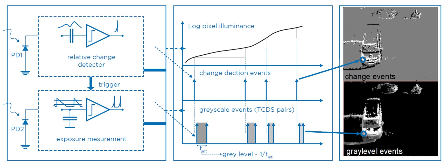 Prophesee has developed an image sensor containing an array of autonomously operating pixels that combine an asynchronous level-crossing detector with a separate exposure measurement circuit. Each exposure measurement by an individual pixel is triggered by a level-crossing event. (Bild: Prophesee)