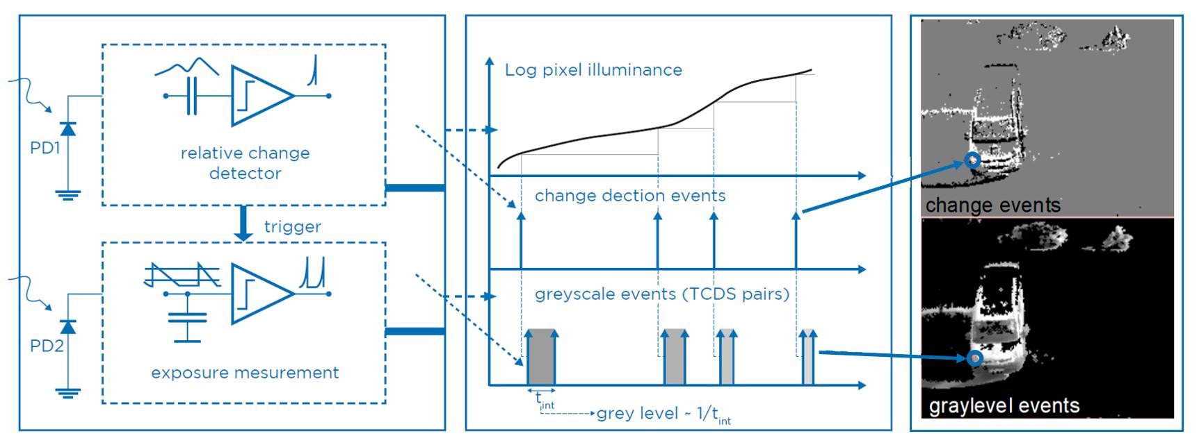 Event-based Vision-Sensor