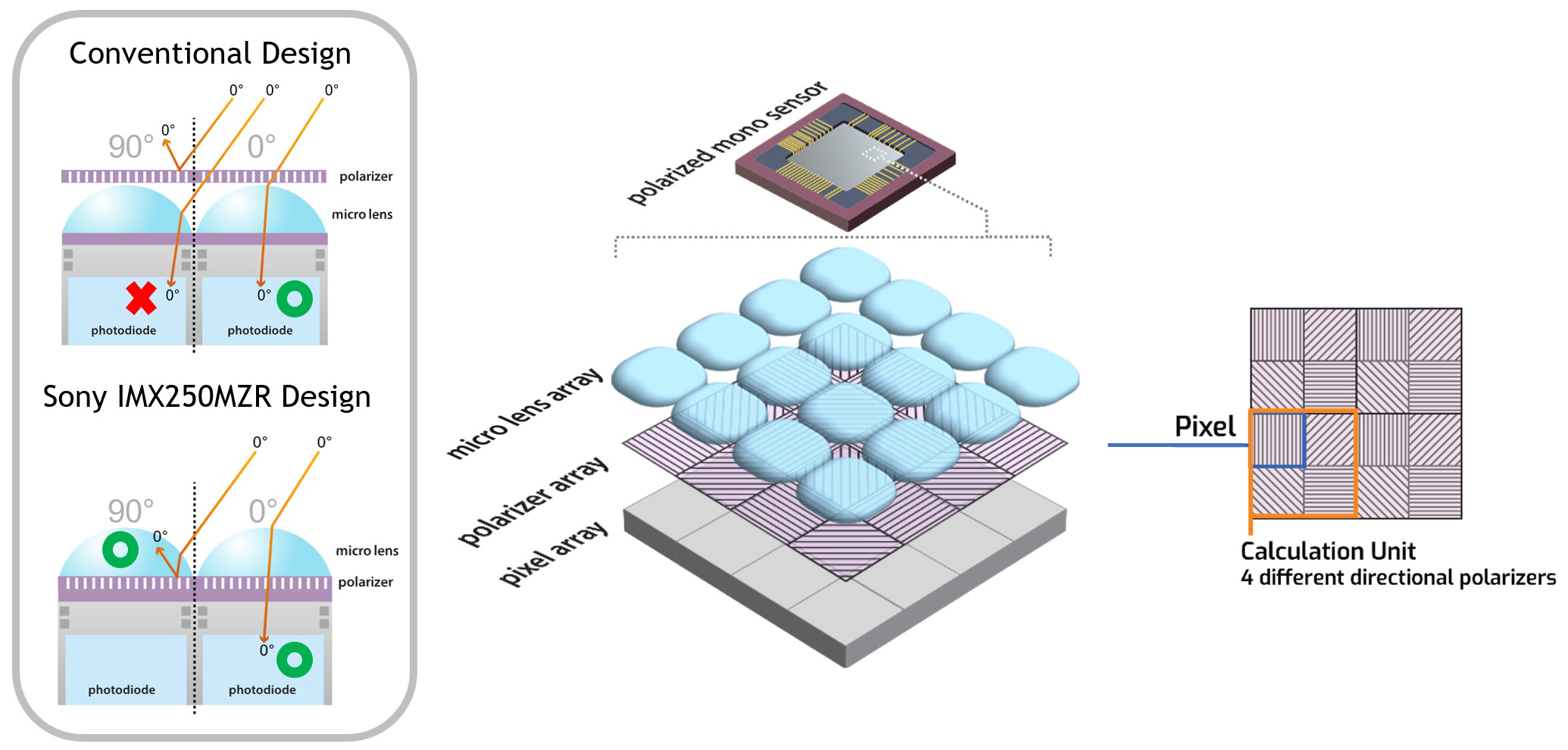 Image-Sensor für Polarisationsaufgaben