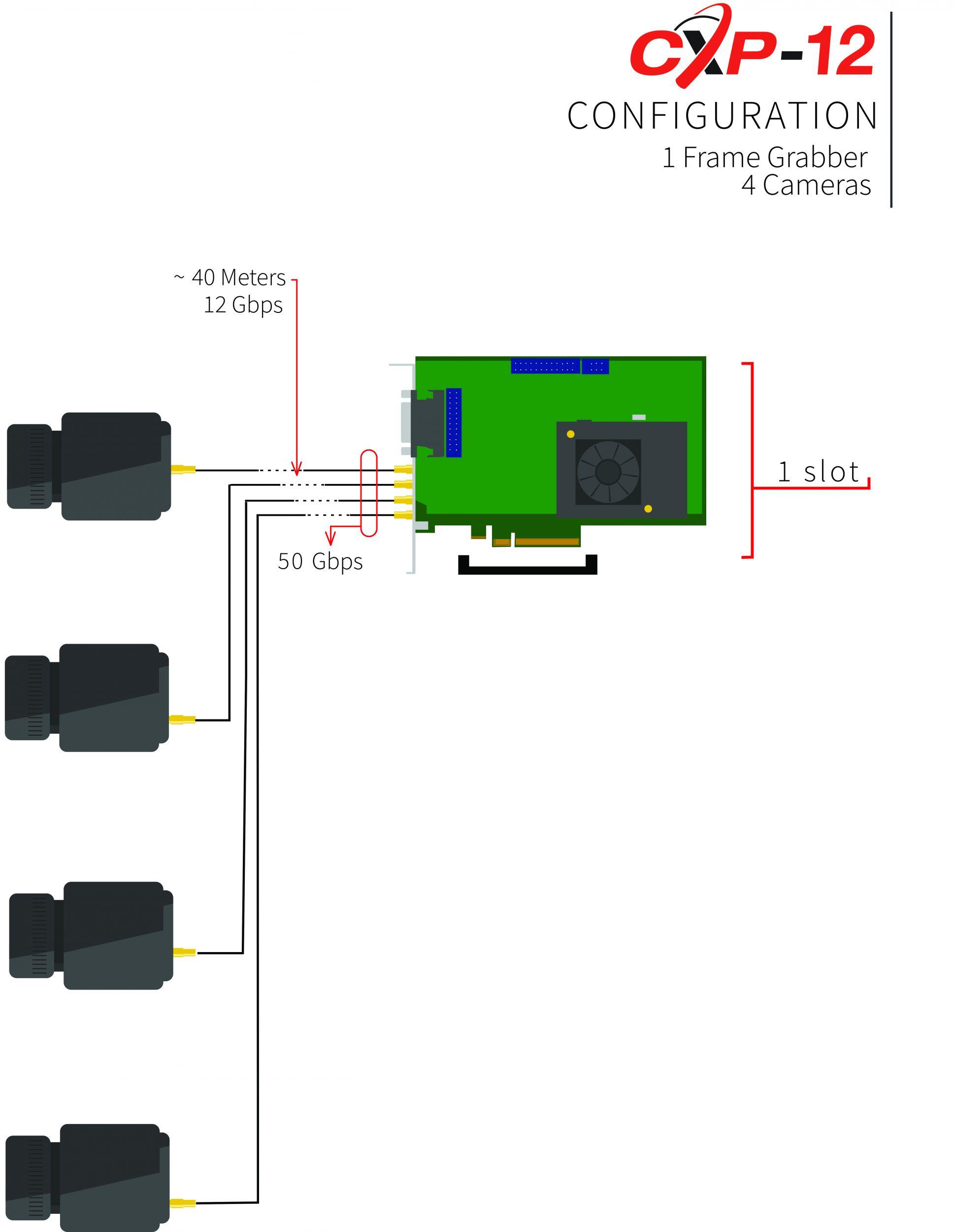 CoaXPress (CXP) wurde auf der Vision 2008 als Nachfolger von Camera Link vorgestellt, konkurriert mit Camera Link HS und wurde als globaler lizenzfreier Standard im Jahr 2011 freigegeben. (Bild: Euresys)