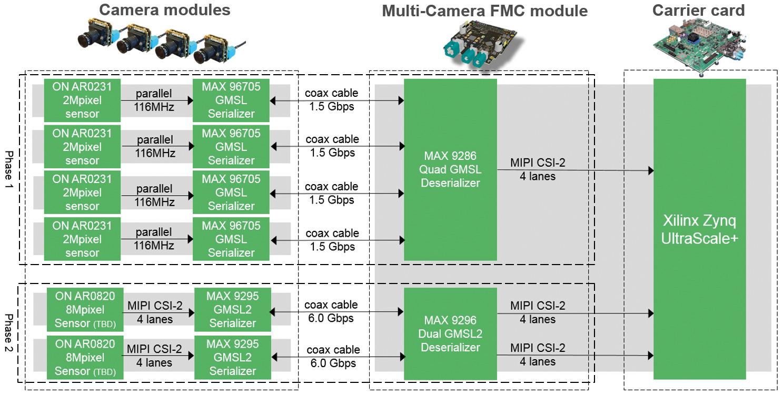 Entwicklung von Multi-Kamera-Systemen für autonome Fahrzeuge