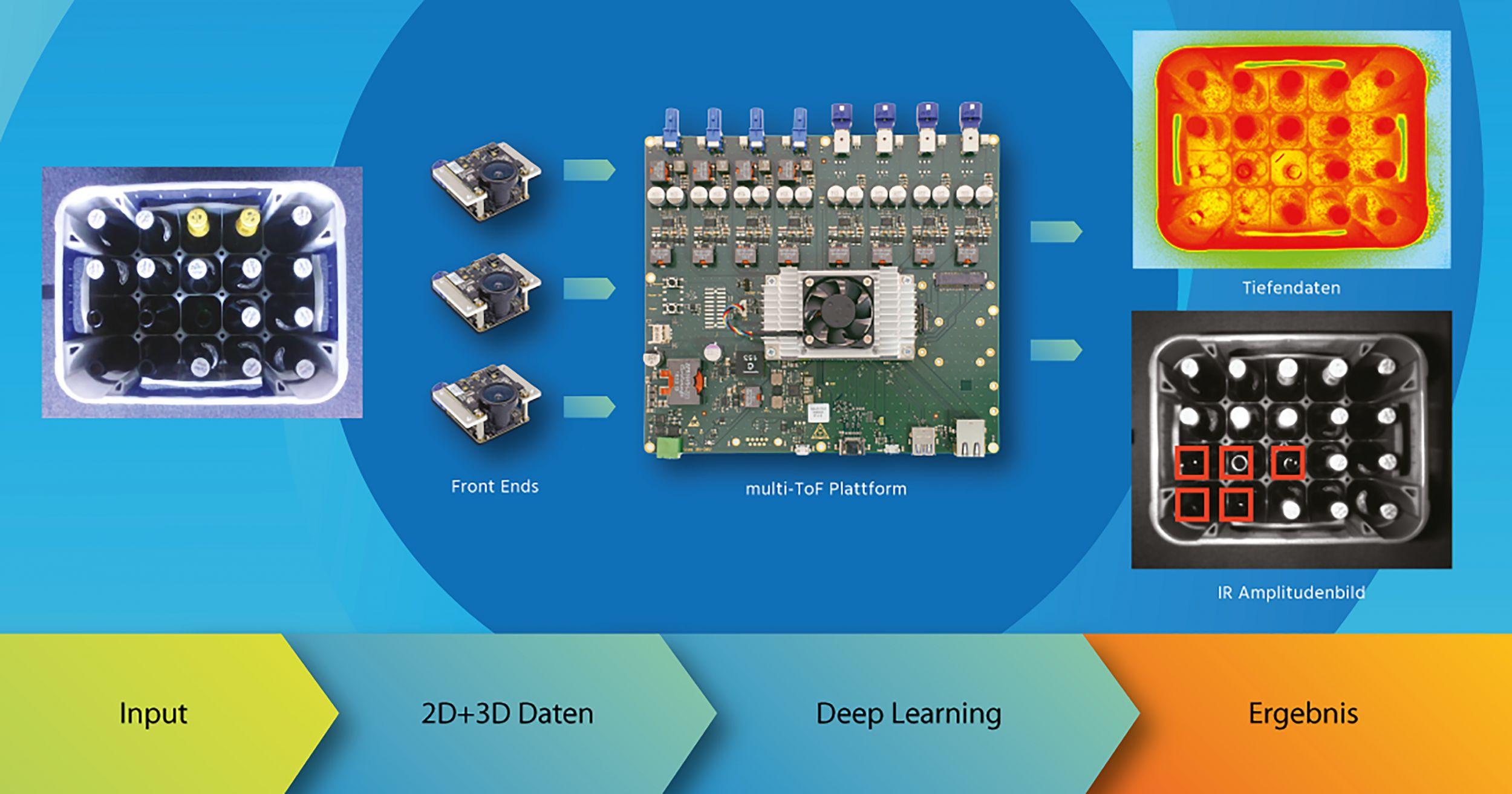 Bild 1 | Auf der Multi-ToF-Plattform von Becom können auch leistungsfähige Deep-Learning-Anwendungen realisiert werden. (Bild: Becom Systems GmbH)