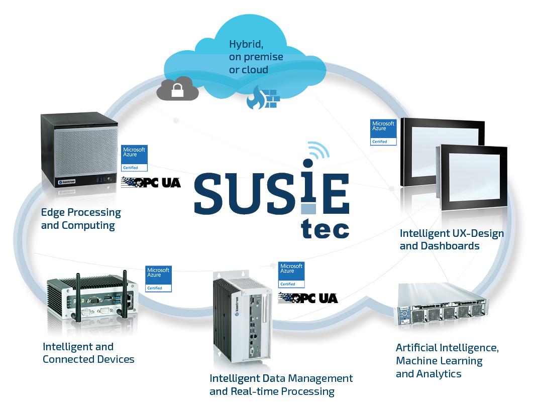 Bild 1 | Das Software Framework Susietec von S&T Technologies enthält auch Komponenten mit denen AI-Anwendungen unter Windows mit Java und .NET einfach selbst programmiert werden können. (Bild: Kontron S&T AG)