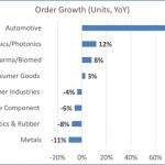 Anstieg des Roboterumsatzes im ersten Halbjahr