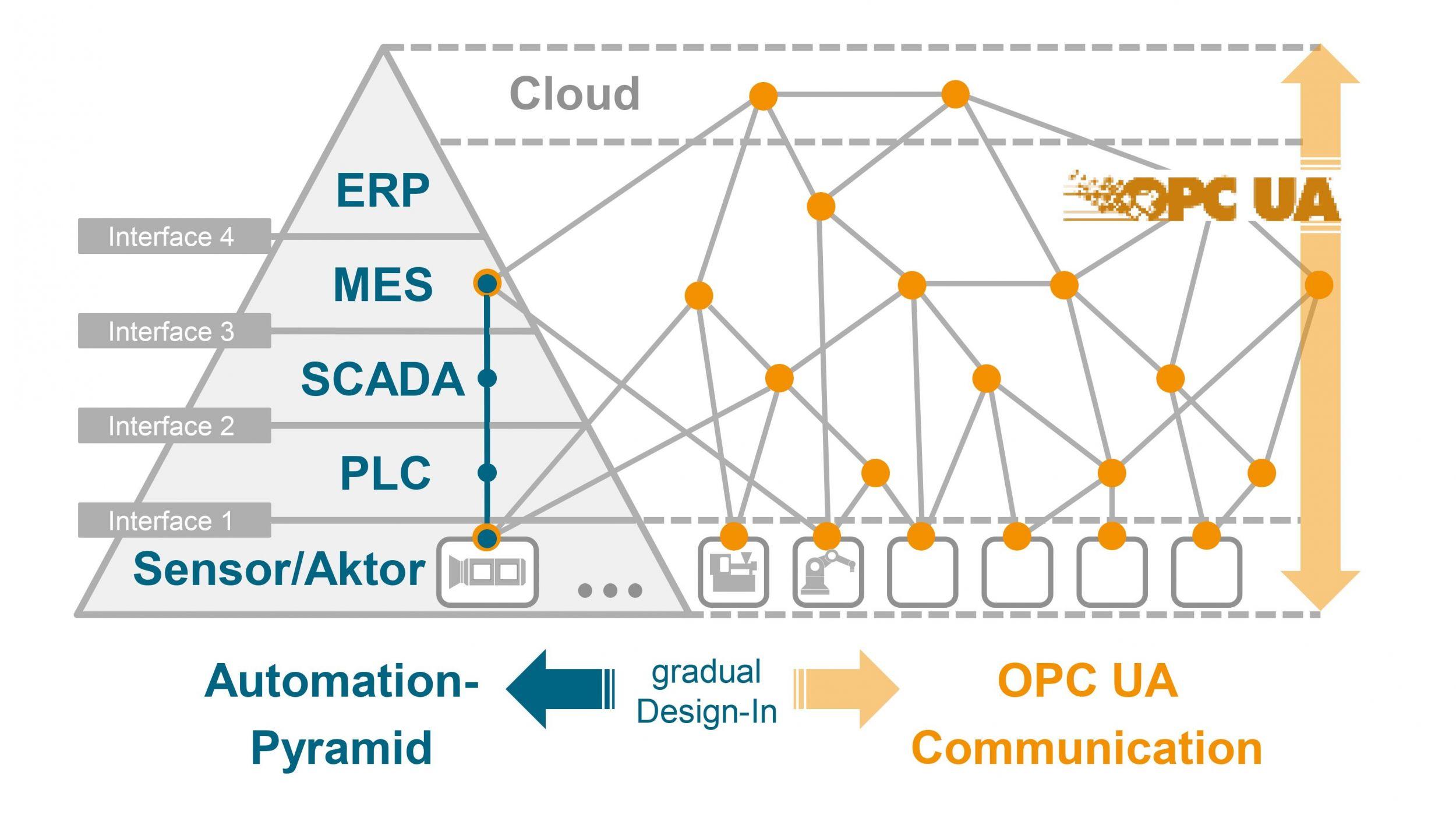 Durch seine Skalierbarkeit lässt sich OPC UA sowohl in kleinen Anwendungen bis hin zu unternehmensübergreifenden ERP-Lösungen einsetzen. (Bild: VDMA)