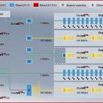 Bildverarbeitung mit Ethercat G