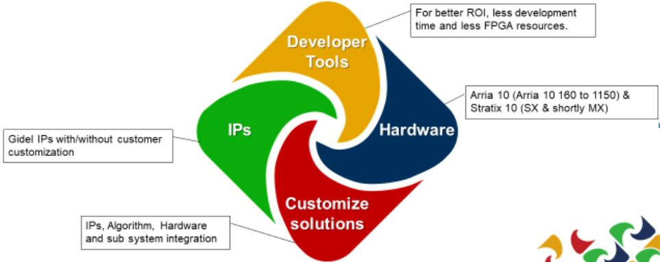 By using CertifEye and ProcVision to simplify IP or ISP pipeline design, instantly test and validate, and reduce compilation time by 50%, customers can bring products to market in just one-third the time. (Image: Gidel Ltd.)