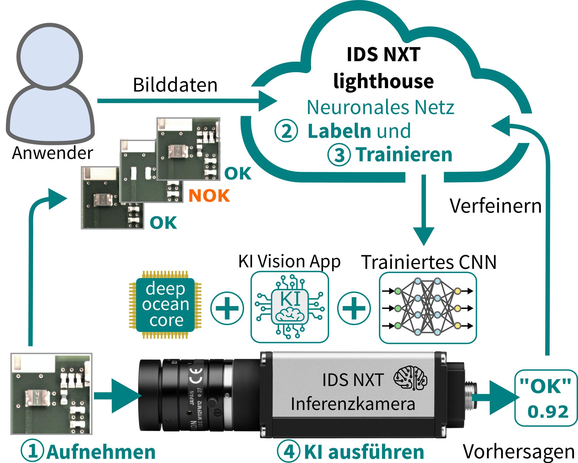 Bild 1 | Die NXT Kameras von IDS sind Hybridsysteme, um sowohl Vorverarbeitung von Bilddaten mit klassischer Bildverarbeitung als auch eine Merkmalsextraktion mittels neuronaler Netze nebeneinander einzusetzen. (Bild: IDS Imaging Development Systems GmbH)