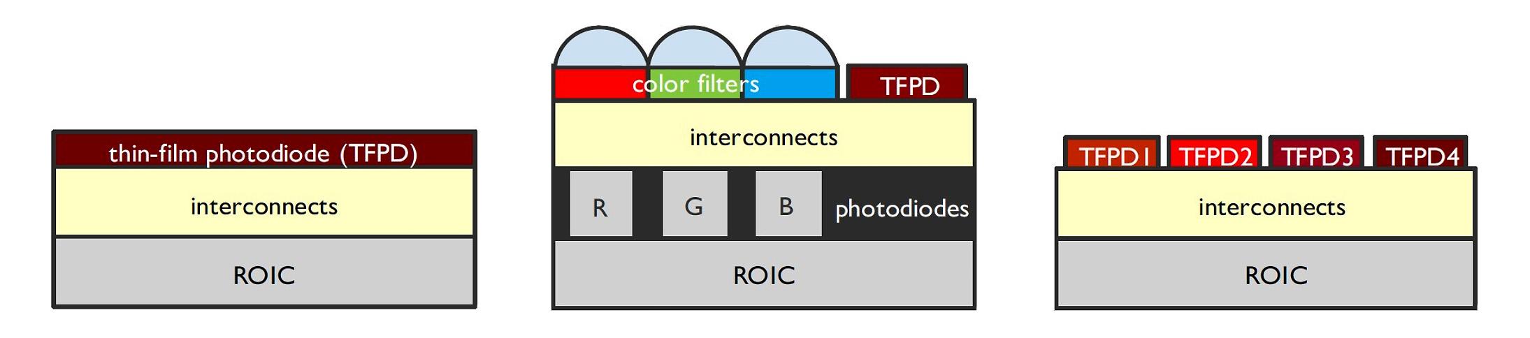 Bild 2 | Darstellung der verschiedenen CMOS-Sensoren: grundlegender IR-Detektor (l.); IR-Detektion integriert in einen Imager für sichtbares Licht (m.) und Multispektrale IR-Detektion durch abstimmbare TFPD-Layer (r.). (Bild: Imec)