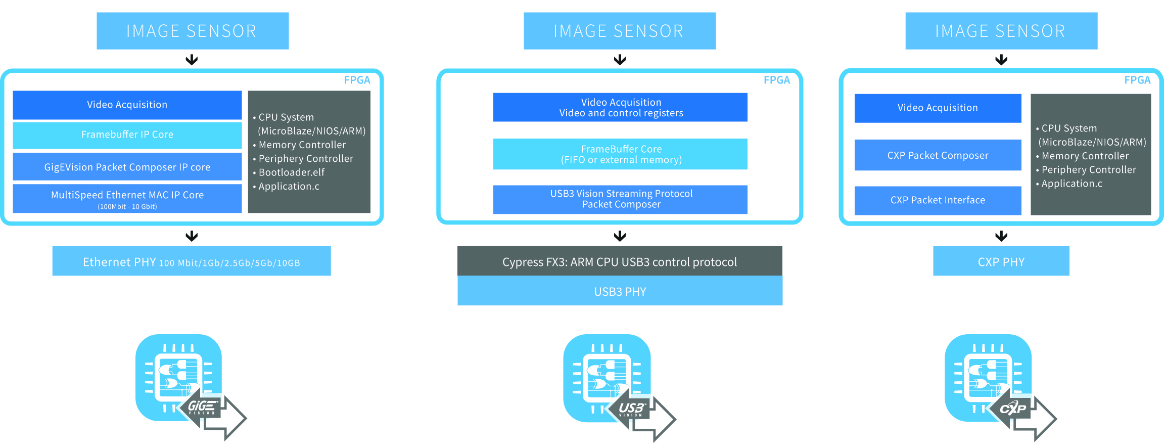 Image 1 | IP cores secure the interoperability of the camera and host while ensuring compliance with the latest version of the interface layer. Sensor to Image's Vision Standard IP Cores solutions are delivered as a working reference design along with FPGA IP cores. (Bild: Euresys s.a.)