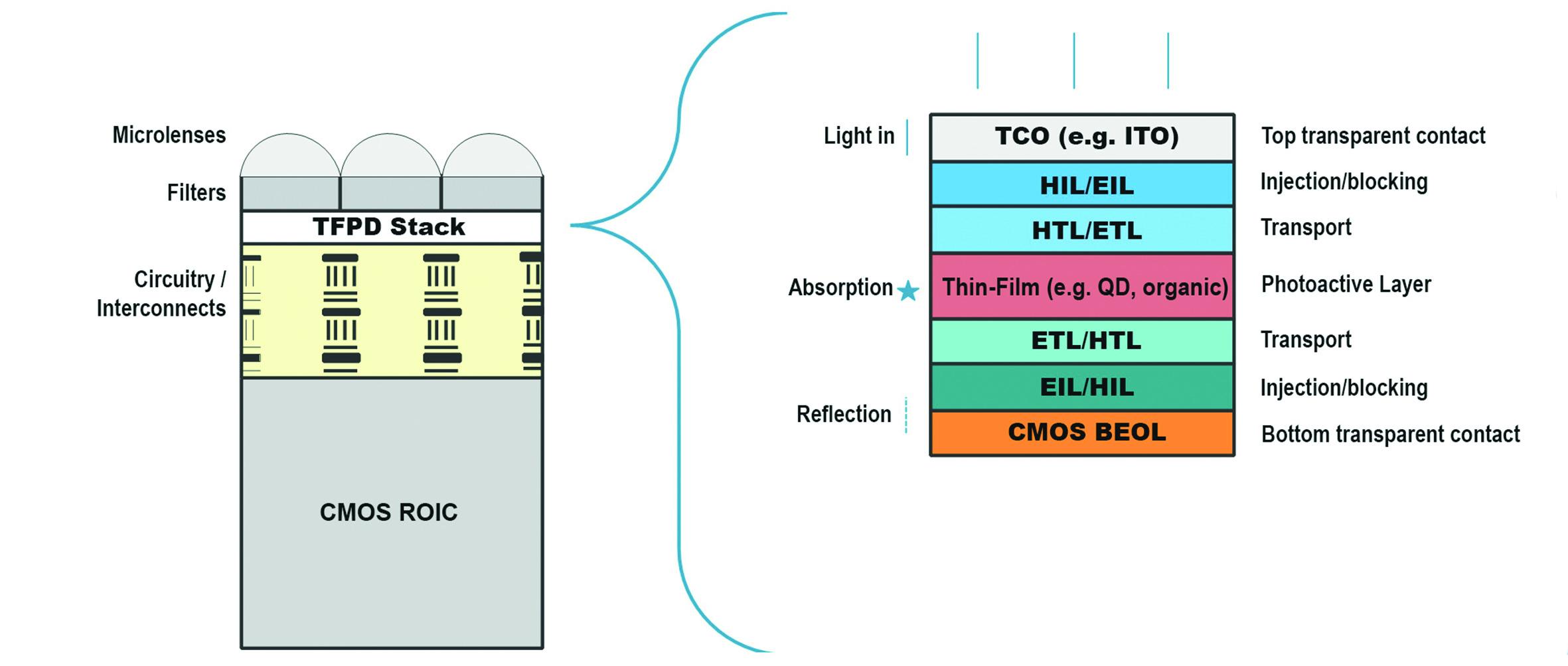 Bild 1 | Durch den Aufbau eines Dünnfilm-Multilayer-Stacks mit einer fotoaktiven und im IR-Bereich empfindlichen Schicht (r.) über einer Silizium-Ausleseschaltung (ROIC) ist ein IR-empfindlicher CMOS-Sensor (l.) möglich, der auch für eine Serienproduktion geeignet ist. (Bild: Imec)