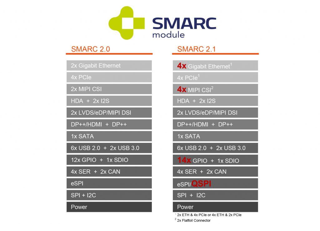 (Bild: Standardization Group for Embedded Technologies e.V.)