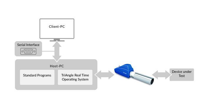Echtzeit-Winkelmessung mit Autokollimatoren