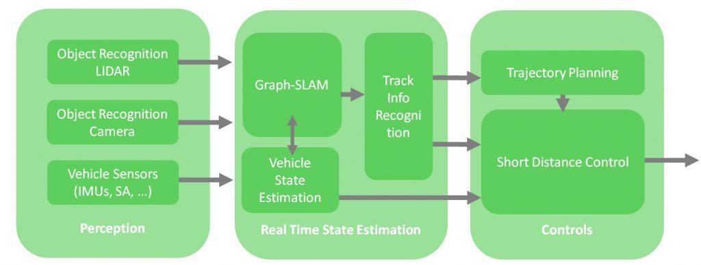Softwarearchitektur des verarbeitungssystems für das autonome Fahren (Bild: Quelle: GreenTeam Uni Stuttgart e.V.)