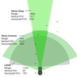 Sensorverbund zur Erkennung der Teststrecke mit verschiedenen Öffnungswinkeln. (Bild: Quelle: GreenTeam Uni Stuttgart e.V.)