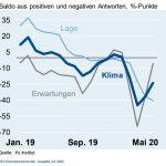 Deutsche Elektroindustrie erholt sich