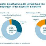 VDMA-Umfrage: Aufschwung verzögert sich