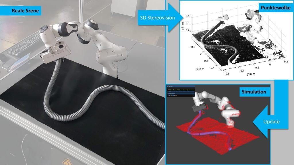 Konzept zur Lokalisierung von biegeschlaffen Bauteilen durch 3D Stereovision. Originale Szene (l.), erfasste Punktewolke durch das Kamerasystem (r.o.) Darstellung des Objekts als Mehrkörpersystem in der Simulationsumgebung mit überlagerten Punktewolkedaten (r.u.) (Bild: Universität Stuttgart, ISW)