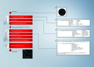 Erweiterte Funktionalität und Usability für TwinCAT Vision