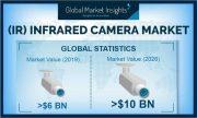 Bild: Global Market Insights Inc.
